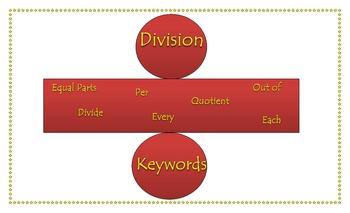 All Division Keywords