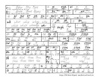 All English Phonetics on One Page