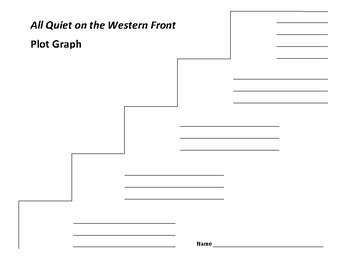 All Quiet on the Western Front Plot Graph - Erich Maria Remarque