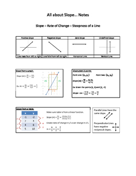 All about Slope... Notes
