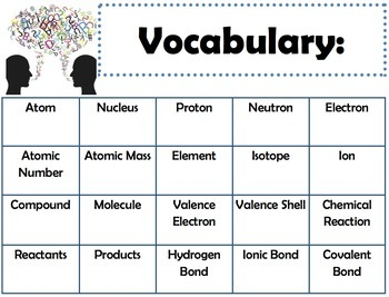 Macromolecules & Water: Goals & Scales, Essential Questions & Vocabulary