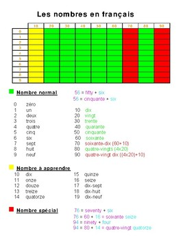 All the numbers to 99 in French in an easy-to-understand model