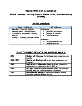 Allied Leaders, Turning Points, Home Front, and Deaths by Country