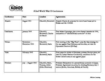 World War II Conferences: Study Guide, Card Sort - Yalta,