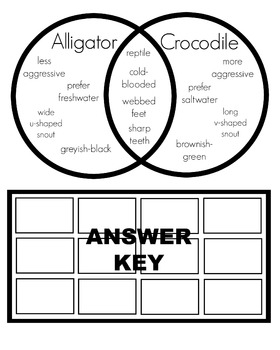 Alligator vs. Crocodile Cut and Paste Venn Diagram
