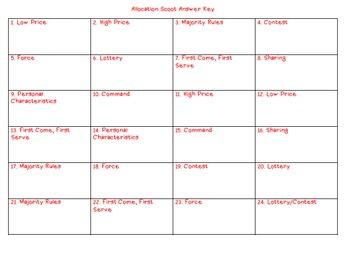 Allocation Scenario Cards and Scoot Game