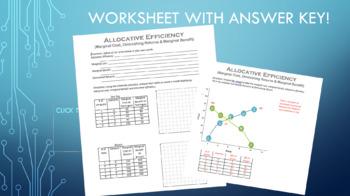Allocative Efficiency & Marginal Cost Bundle!