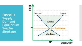 Allocative Efficiency (Marginal Cost, Marginal Benefit & Diminished Returns)