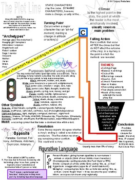 Almost Everything About Language in ONE study guide!