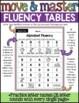 Letter Recognition Fluency and Letter Sounds Fluency
