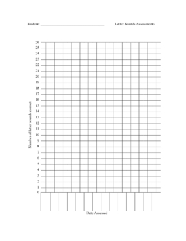 Alphabet Letter Naming / Letter Sounds Graph Chart for Rti