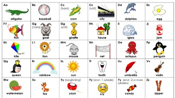 Alphabet Letters and Sounds Chart