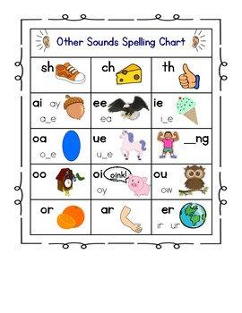 Alphabet & Sound Spelling Chart - Jolly Phonics Influenced