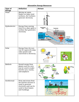Alternative Energy notes chart