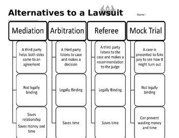 Alternatives to civil lawsuit worksheet- mediation, arbitration, mock trial, ref
