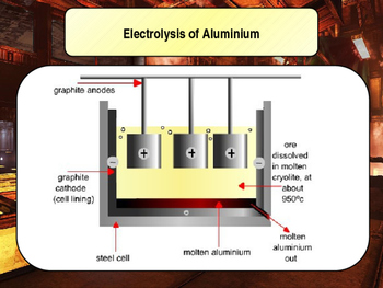 Aluminium & Titanium Lesson