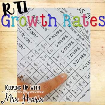 RTI and Growth Goals