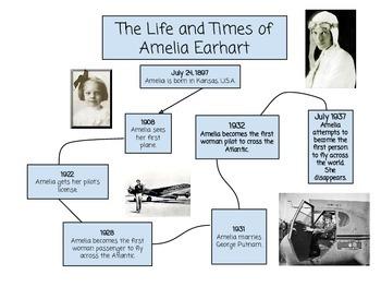 Amelia Earhart Graphic Timeline