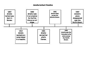 Amelia Earhart Timeline and Questions
