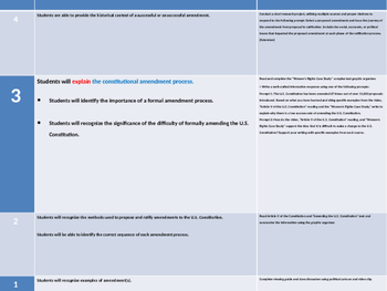 Lesson Plan - Amending the Constitution - Powerpoint SS.7.C.3.5
