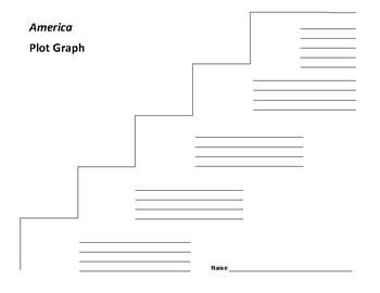 America Plot Graph - E. R. Frank