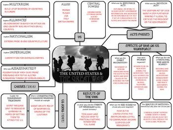 America & World War One (WWI) Graphic Organizer