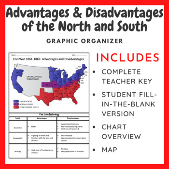 American Civil War: Advantages and Disadvantages of the N