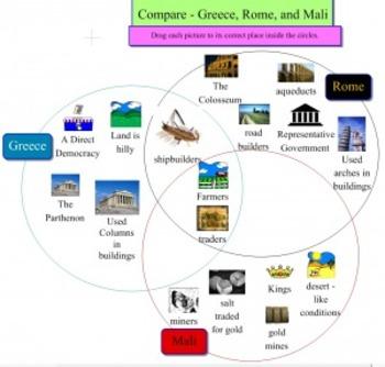 American Civilizations Triple Venn Diagram | Inspiration Template and Sample
