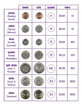 American Coins Reference Sheet