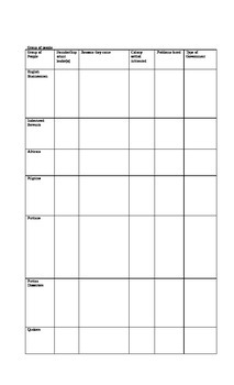 American Colonies with Graphic Organizer