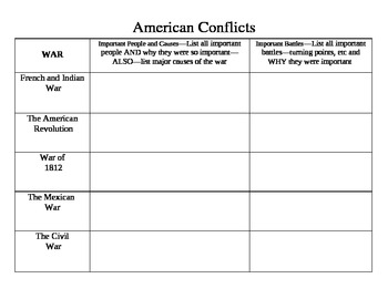 American Conflicts up to the Civil War