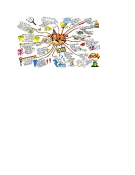 American Government Policy Mapking Review Mind Map