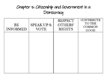 American Govt: Chapter 5: Citizenship and Government in a Democracy