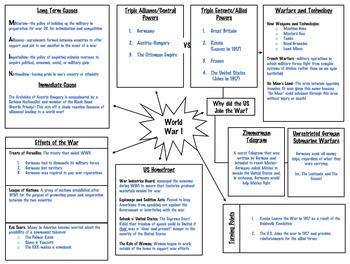 American History II Exam Reviews - Graphic Organizers