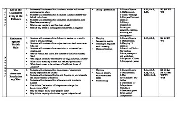 American History Understanding By Design Year Plan w/ activities/projects/exams