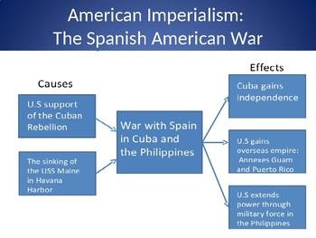American Imperialism Gallery Walk