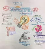 American Imperialism Sketchnotes