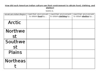 American Indian 3rd grade GSE Chart
