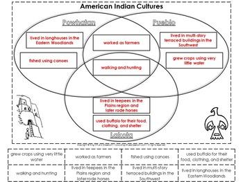 American Indian Cultures Interactive Notebook: Review of Powhatan Lakota Pueblo