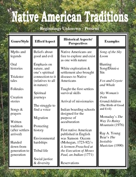 American Literary Periods: Display Charts