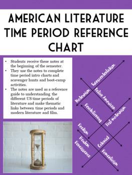 American Literature Time Period Items