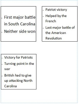 American Revolution Battle Timeline Activity: Focus on South Carolina