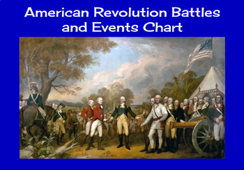 American Revolution Battles and Events Chart