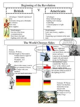 American Revolution Worksheet, Beginning