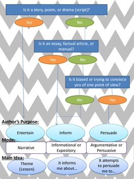 Author's Purpose-Mode-Main Idea flow chart