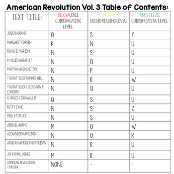 American Revolution Bundle Vol. 3 {Differentiated Reading Passages & Questions}