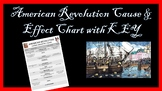 American Revolution Cause and Effect Chart