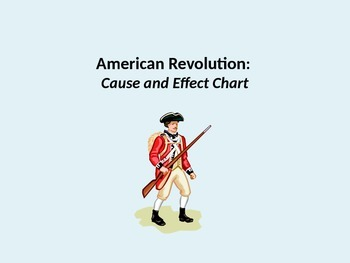 American Revolution Causes and Effect Powerpoint