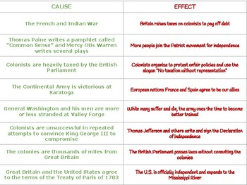 causes and effects of the revolutionary war