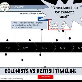 American Revolution Digital Comparative Timeline for Google Drive